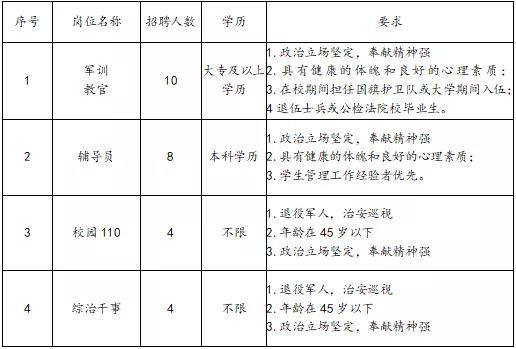 2020年陕西西安铁道技师学院招聘教师43人公告(图2)