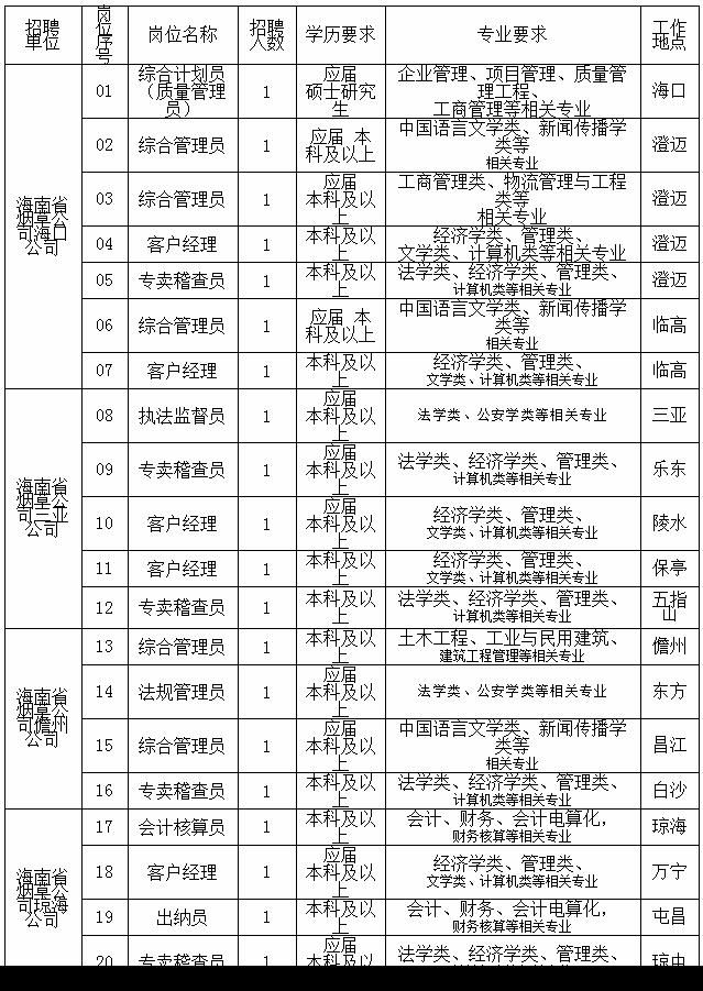 2020年海南省烟草专卖局(公司)高校毕业生招聘20人公告(图1)
