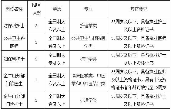 福建福州鼓楼区洪山镇社区卫生服务中心招聘工作人员7人公告(四)(图1)