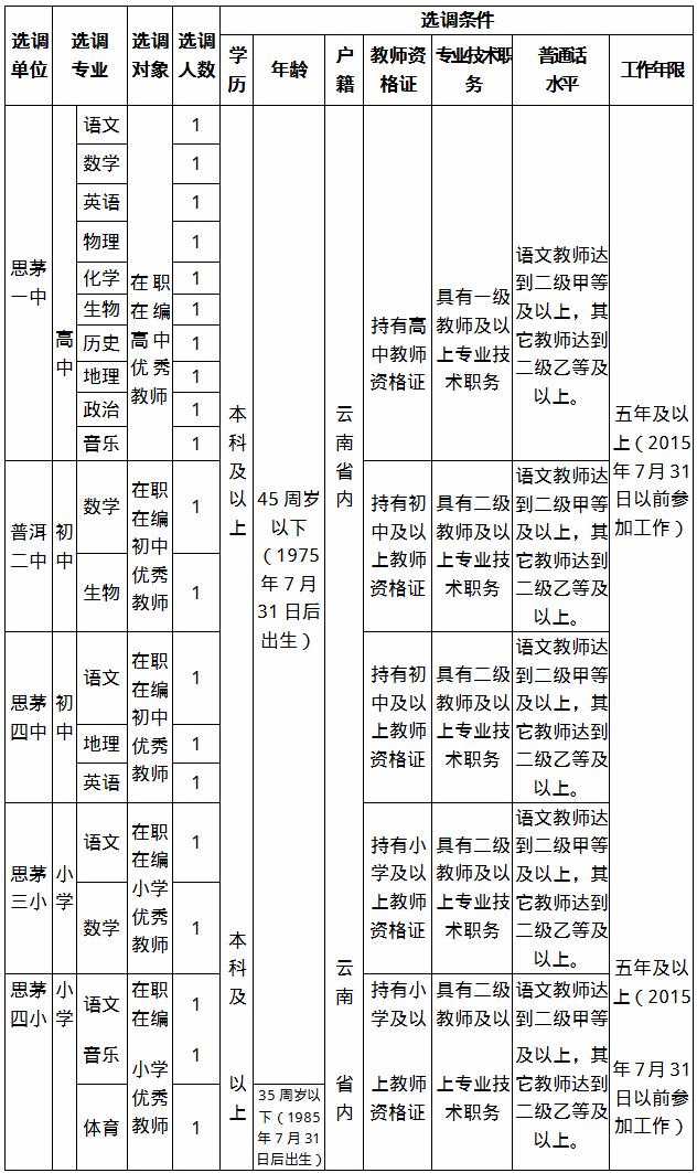 2020年云南普洱思茅区选调在职优秀教师20人公告(图1)