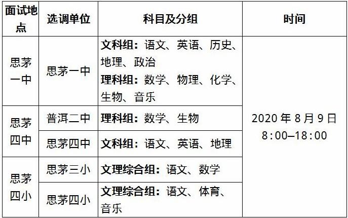 2020年云南普洱思茅区选调在职优秀教师20人公告(图2)