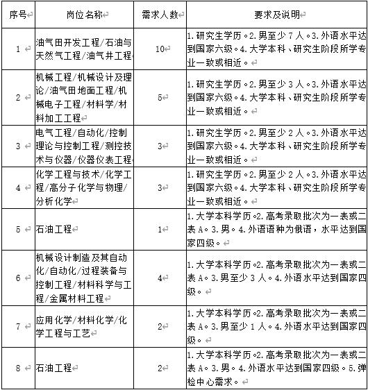 黑龙江大庆油田公司选调毕业生公告(图1)