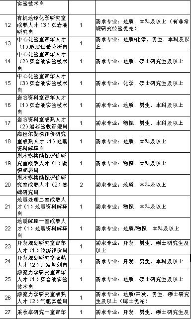 黑龙江大庆油田公司选调毕业生公告(图3)