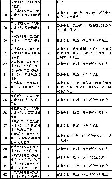 黑龙江大庆油田公司选调毕业生公告(图4)