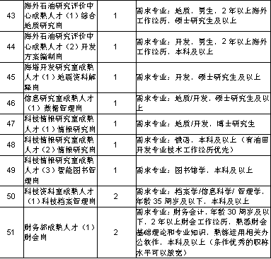 黑龙江大庆油田公司选调毕业生公告(图5)