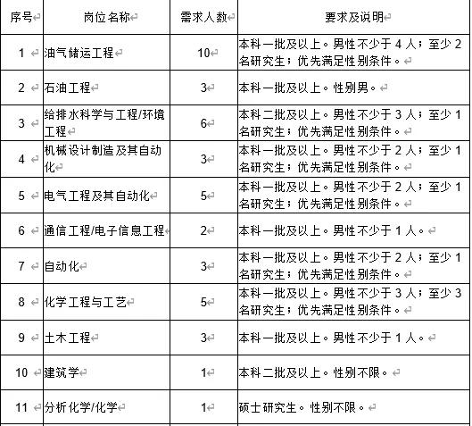 黑龙江大庆油田公司选调毕业生公告(图6)