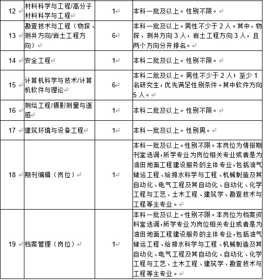 黑龙江大庆油田公司选调毕业生公告(图7)