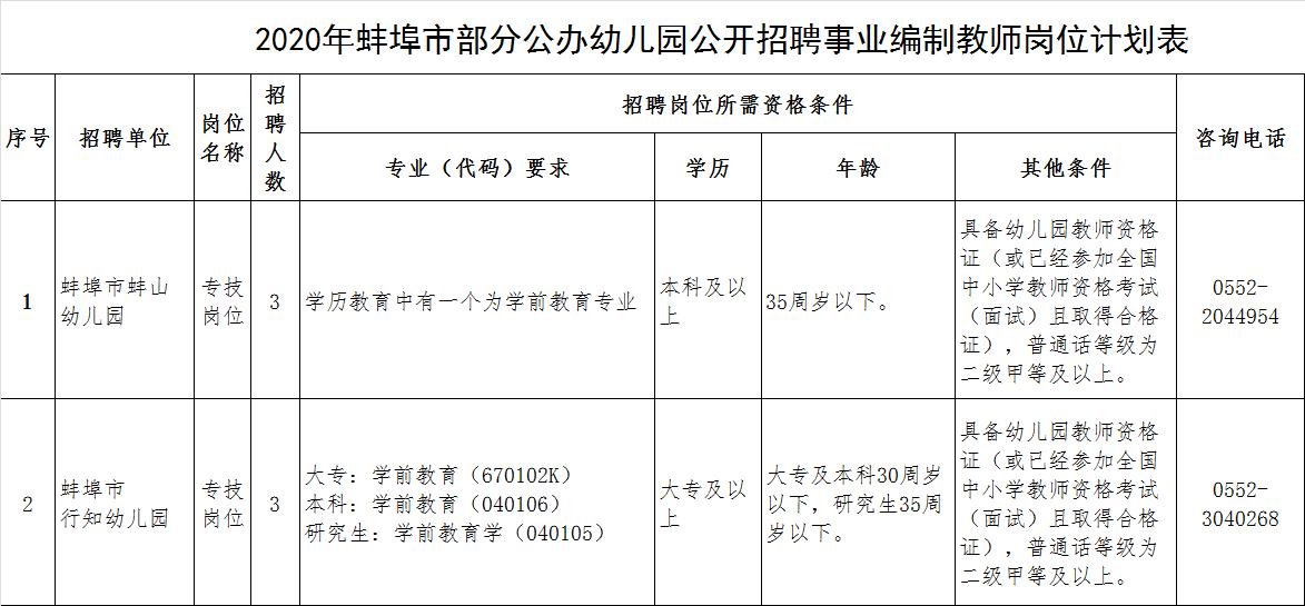 2020年安徽蚌埠市部分公办幼儿园招聘事业编制教师6人公告(图1)