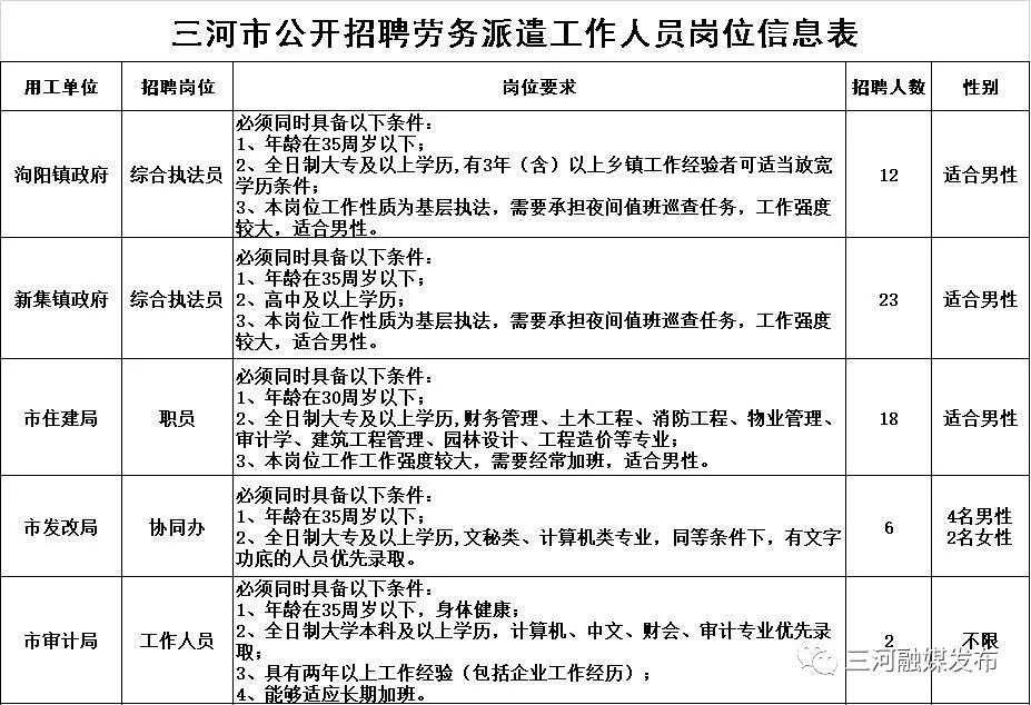 河北廊坊三河市部分机关事业单位招聘劳务派遣人员63人公告(图1)