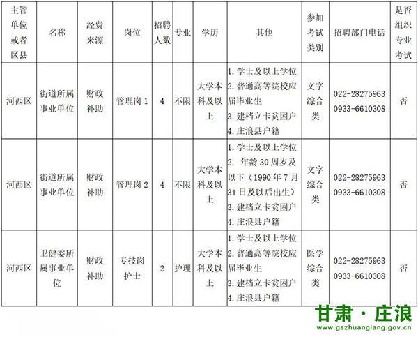 天津市河西区事业单位面向甘肃平凉庄浪县招聘10人公告(图1)