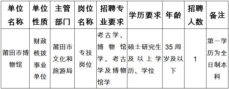 2020年福建莆田市博物馆招聘硕士研究生公告(图1)