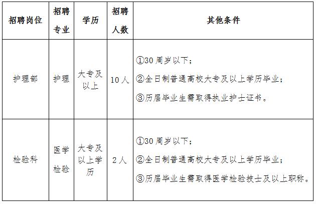 2020年浙江金华兰溪市人民医院护理部和检验科招聘12人公告(图1)
