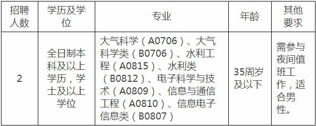 广东东莞麻涌镇招聘三防气象服务体系专业技术人员2人公告(图1)